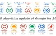 Cum sa-ti faci site-ul mai putin vulnerabil la schimbarile algoritmilor Google?