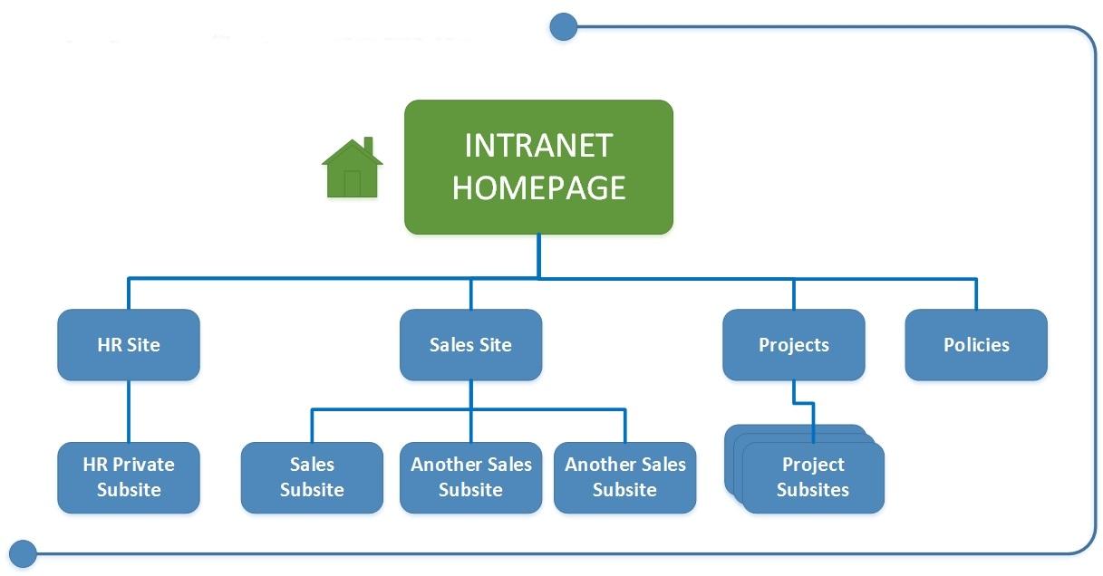 Cum ar trebui sa structurati un site?